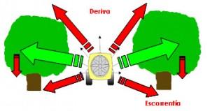 Figura 1. Distribución del producto fitosanitario pulverizado. Deriva y escorrentía.