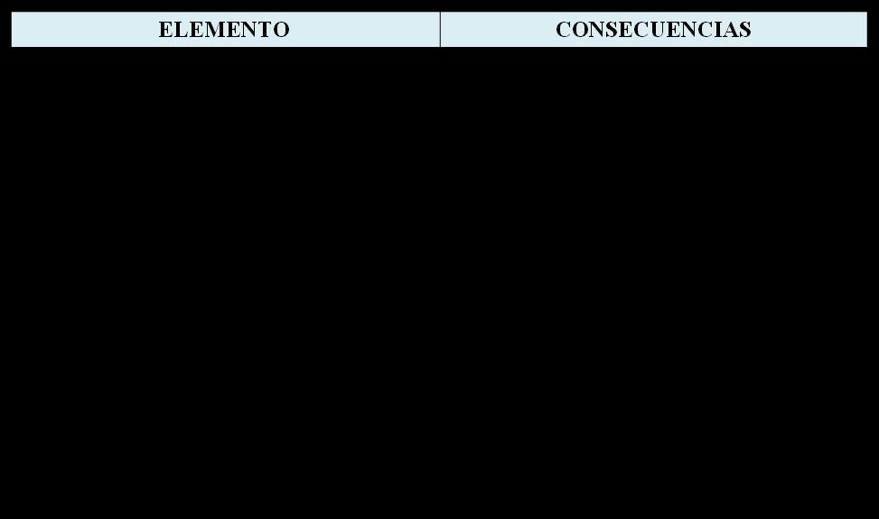 Tabla 3. Consecuencias de un mantenimiento inadecuado
